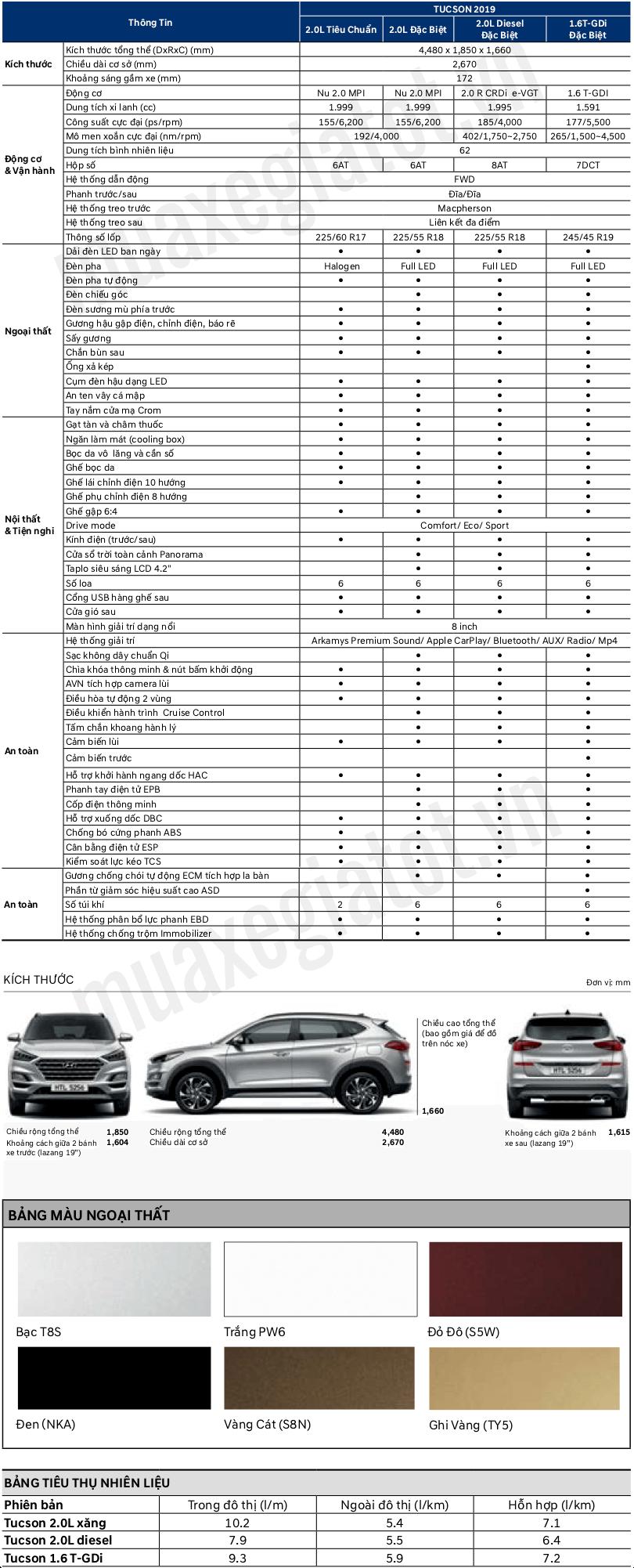 Thông số kĩ thuật Tucson các phiên bản