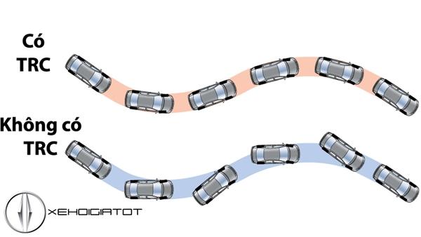 Hệ thống chống trượt TRC giúp xe tăng tốc mặt đường trơn trượt